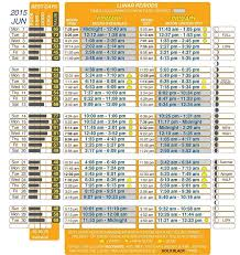 20 Punctual Feeding Charts For Deer