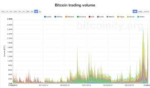Bitcoin Exchange Trading Volumes Hit All Time High Coindesk