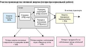 Реферат Тепловые сети и потери тепловой энергии Минск 2006
