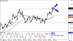 Eur Usd Historical Chart Gbp Eur Forex Chart 1551 Eur Euro Eur To British Pound