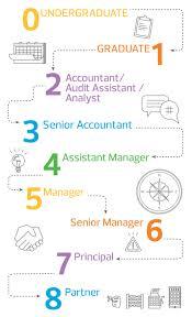 Accounting Career Progression Chart Career Progression At Rsm Rsm Australia