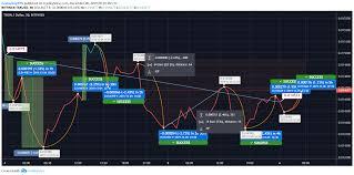 Trx Chart Tron Trx Exhibits Extraordinary Potential Amid Volatile