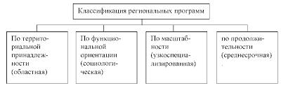Курсовая Реализация областных целевых социальных программ  Курсовая Реализация областных целевых социальных программ
