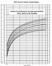 Qualified Children Head Circumference Chart 2019