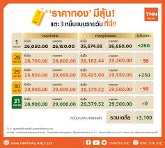 เปิดสถิติ! ราคาทอง ย้อนหลังก่อนพุ่งทะยานถึง 30,000 บาทวันนี้!!