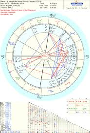 Kylie Jenner Natal Birth Chart Famous Person
