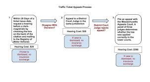Massachusetts Driving Fines Chart Fewer Massachusetts Motorists Appeal Traffic Citations