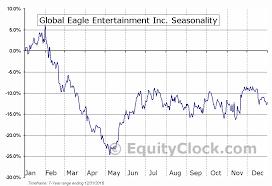 Global Eagle Entertainment Inc Nasd Ent Seasonal Chart