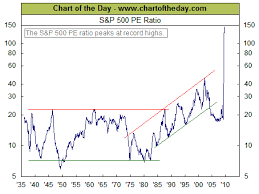 SP 500 Quote 78 Awesome Chart Of The Day SP24 PE Ratio The Big Picture