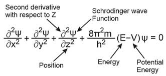 Learn Schrodinger S Wave Equation Meaning Concepts