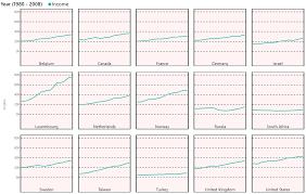 Power Bi Custom Visuals Small Multiple Line Chart