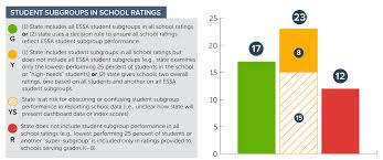 Performance Chart For Students Everything You Need To Know About The Every Student Succeeds