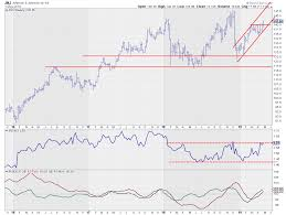 Will Jnj Be Able To Pull The Sector Back On Its Feet Don