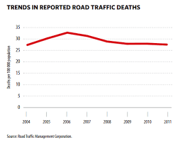 south africa worst in the world for drunk driving trends in road deaths