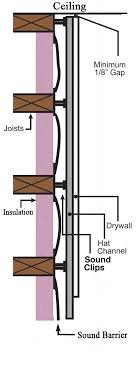 aftermarket existing wall soundproofing
