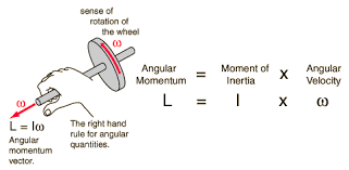 law of inertia formula. law of inertia formula in depth example balancing 0