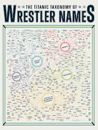 Wrestling Moves Chart Infographic Of The Day The Wacky Themes In Wrestler Names