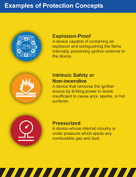 Hazardous Area Classifications What You Need To Know