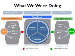 Corporate Venturing Process Designing A Corporate