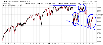 Stock Market 2016 Chart Stock Market Crash In 2016 These Warnings Signs Suggest