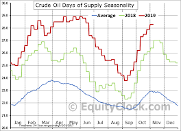 U S Eia Weekly Petroleum Status Report Equity Clock