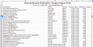 Marriott Rewards Points Chart Marriott Rewards Spg Combined Property List With Point
