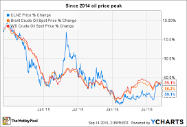 The Best Oil Stock To Buy May Not Even Be An Oil Stock The