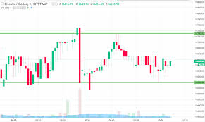 Bitcoin 1 Minute Chart Bitcoin Price Watch Lets Get Trading Newsbtc