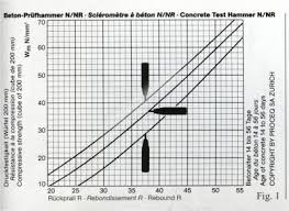 Schmidt Hammer Correlation Chart Reading