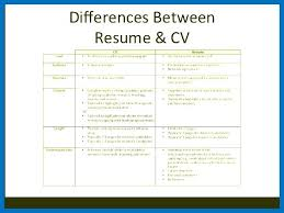 Difference Between Resume And Cv Cover Letter Vs Resume Cover Letter ...