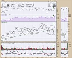 Wday Chart Workday Wday Puts In A Full Shift Dont Ignore This