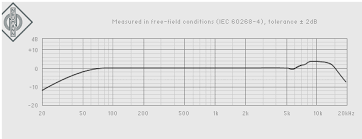 Akg C414 B Uls Frequency Response Chart The Best Condenser Microphones For Home Studio Recording