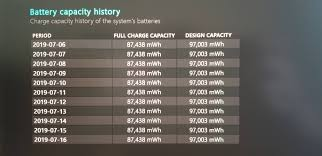 Battery Design Capacity Vs Full Charge Capacity Dell Xps 7590 Out Of The Box My Battery Full Capacity Is