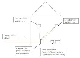 master bedroom wiring diagram master image wiring wiring diagram living room wiring home wiring diagrams on master bedroom wiring diagram