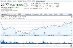 Nokia Stock Quote Unique Nokia Stock Quote Nokia Corp Eo 48 Frankfurt Share Price Noa48 Stock