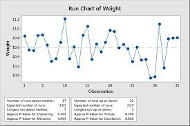 All About Run Charts