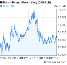 British Pound To Polish Zloty Chart 10 Years Gbp Pln