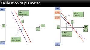 Ph Meter Calibration Ph Its Measurement