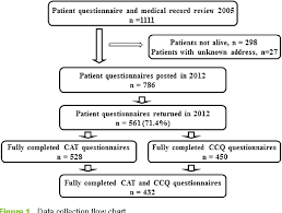 Figure 1 From Comparison Of The Copd Assessment Test Cat