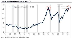 Chart Of S And P 500