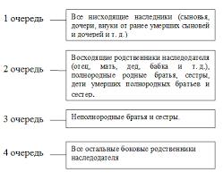 порядок наследования по завещанию реферат Портал правовой информации  порядок наследования по завещанию реферат фото 7
