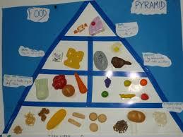 Food Pyramid Project Food Pyramid