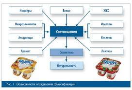 Переработка молока Фальсификация молока и молочных продуктов   Фальсификация молока и молочных продуктов