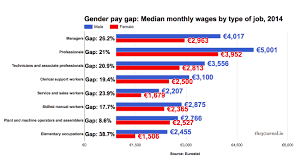 factcheck you asked we answered the gender pay gap middot ie source for a full size version of this chart click here