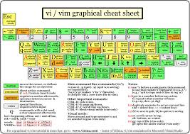 cisco command cheat sheet untagged cheat sheets for system administrators server fault