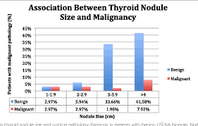 Figure 2 From The Mcgill Thyroid Nodule Scores Mtns Role