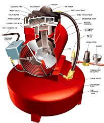 how the air compressor works types of air compressors how it works the air compressor