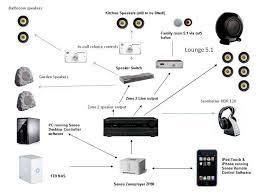sonos wiring diagram sonos image wiring diagram sonos wiring diagram sonos wiring diagrams