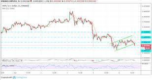 Ripple Xrp Price Analysis June 5 Coin Inquire Medium