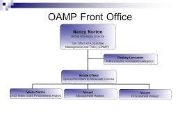 Oamp Associate Director Office Of Acquisition Management